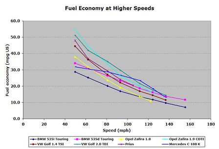 Mpg For Speed Fuel Efficiency Vs Speed